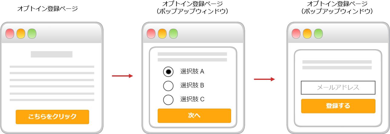 図 セグメンテーションファネルの登録時のセグメント分けの流れ