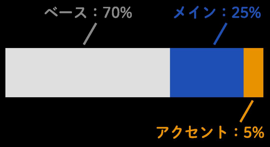 ベースカラー:70% メインカラー:25% アクセントカラー:5%